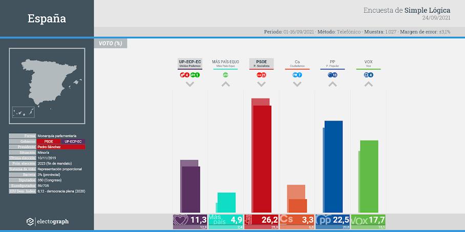 Gráfico de la encuesta para elecciones generales en España realizada por Simple Lógica, 24 de septiembre de 2021