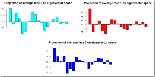 avg_faces_projection