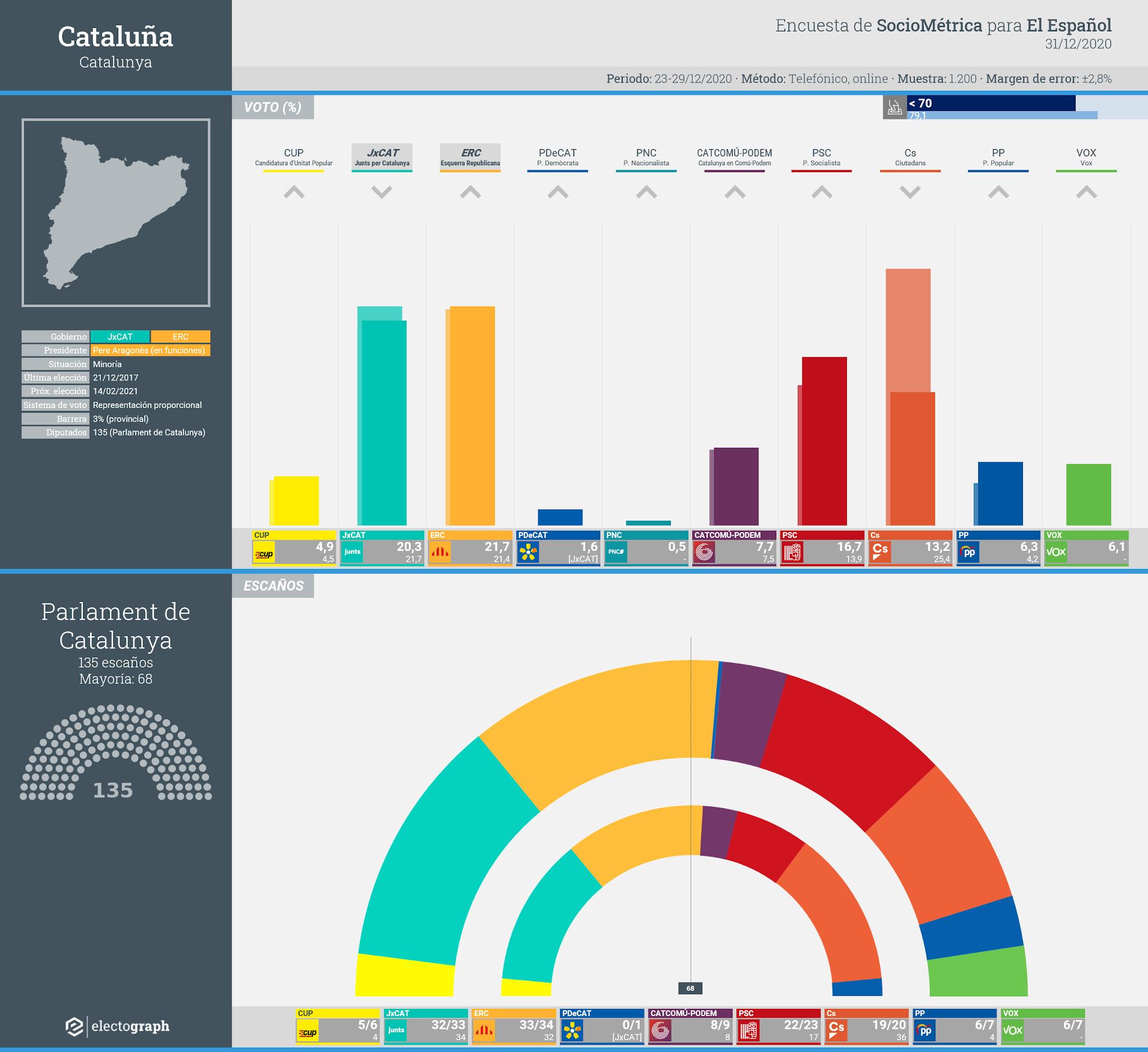 Gráfico de la encuesta para elecciones generales en Cataluña realizada por SocioMétrica para El Español, 31 de diciembre de 2020