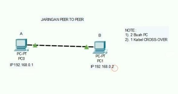 Membuat Jaringan Peer To Peer