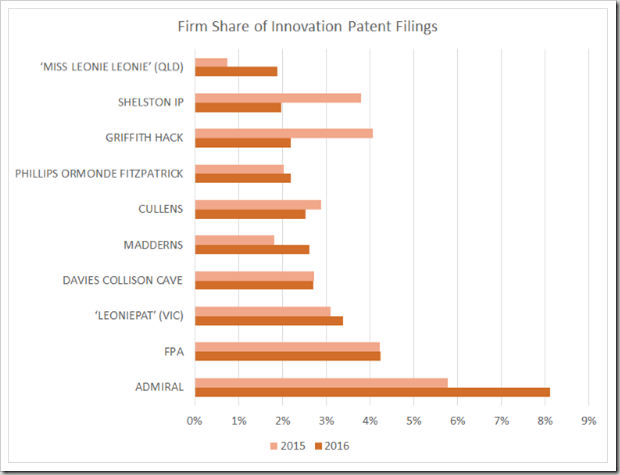 Innovation Patents