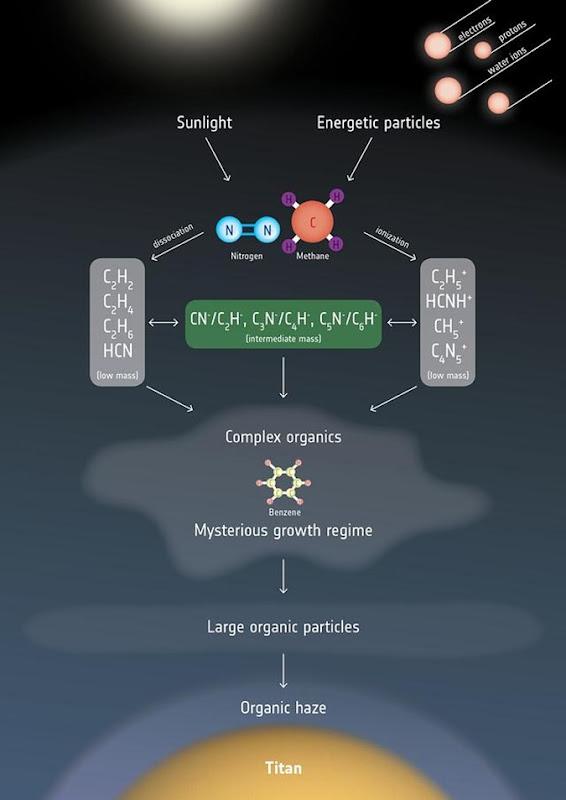 molécula chave para a formação de microorganismos na atmosfera 02