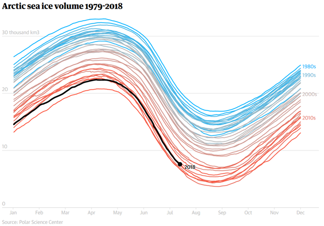 Arctic sea ice volume 1979-2018. Data: Polar Science Center. Graphic: The Guardian