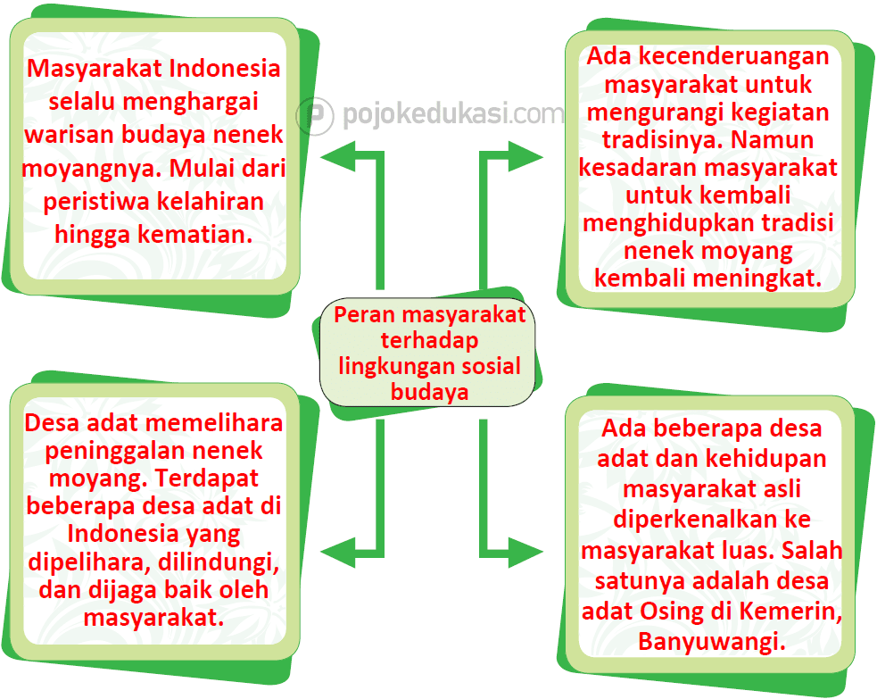 Kunci Jawaban Halaman 157, 158, 161, 162, 164, 165, 166 Tema 6 Kelas 5