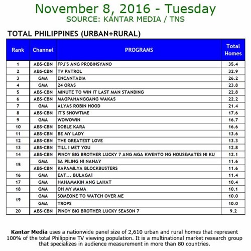 Kantar Media National TV Ratings - Nov 8, 2016