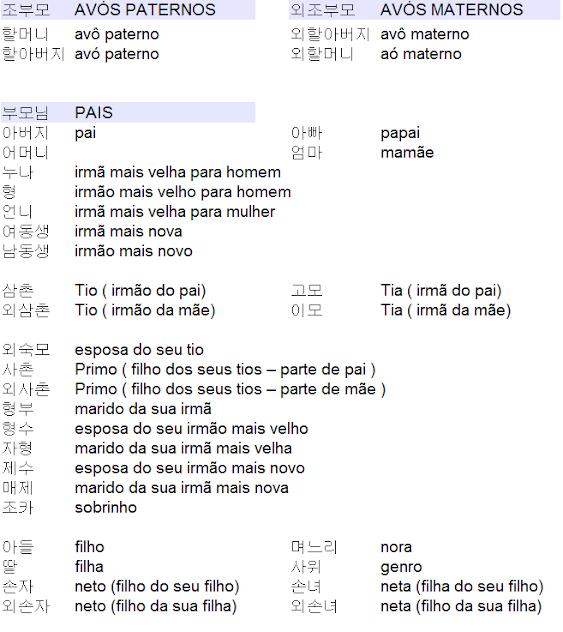 |한국어 가족 어휘| Vocabulário Coreano: família