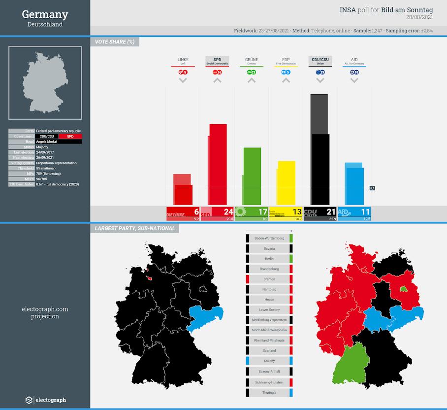 GERMANY: INSA poll chart for Bild am Sonntag, 28 August 2021