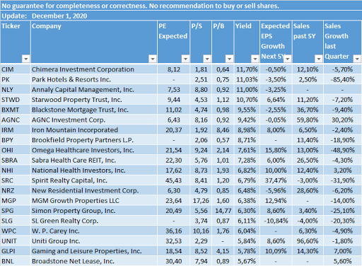 highest dividend paying reits