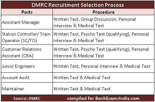 dmrc exam pattern,dmrc recruitment 2016,dmrc delhi metro rail exam pattern