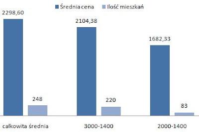 ceny wynajmu mieszkań Krowodrza Kraków, trzypokojowe