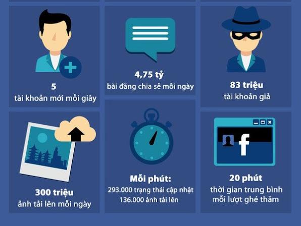 Goc toi dang so it nguoi biet den tren Facebook