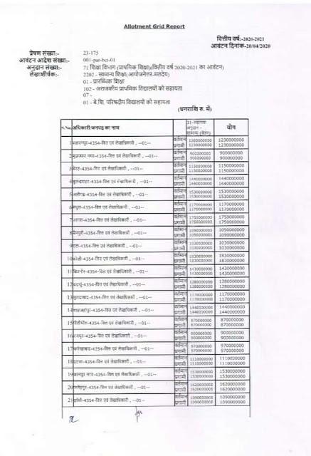 बेसिक शिक्षकों व कर्मचारियों में वेतन हेतु ग्रान्ट जारी - primary ka master salary grant order 2020
