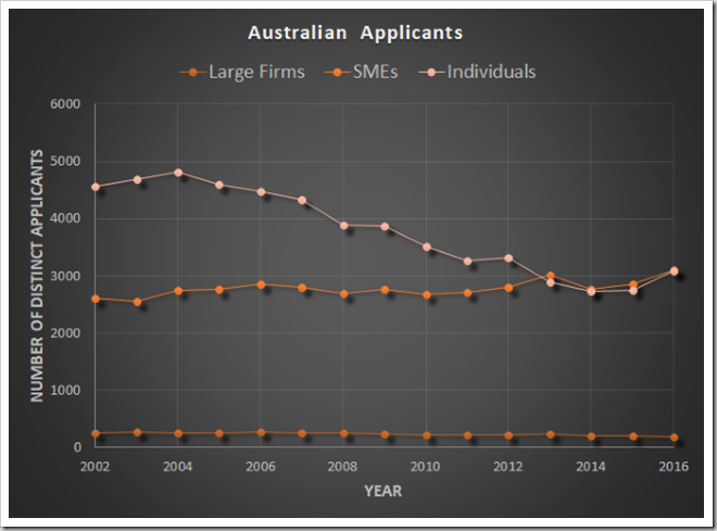 Applicant numbers