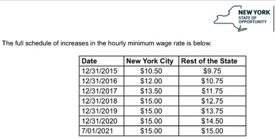 Nys Minimum Wage Increase For Fast Food Workers