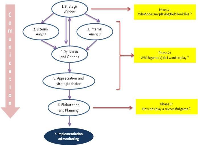 thesis manajemen strategi