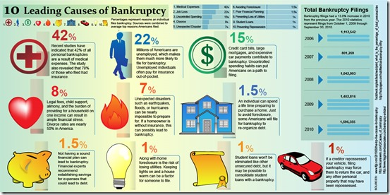 Leading Causes of Bankruptcy