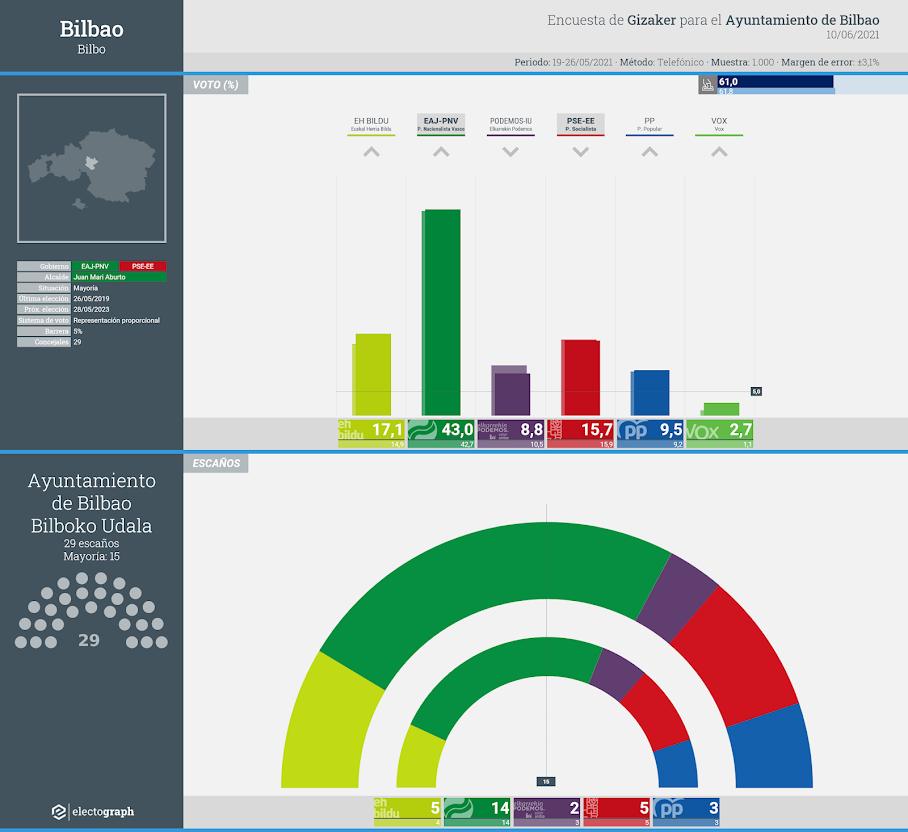 Gráfico de la encuesta para elecciones municipales en Bilbao realizada por Gizaker para el Ayuntamiento de Bilbao, 10 de junio de 2021
