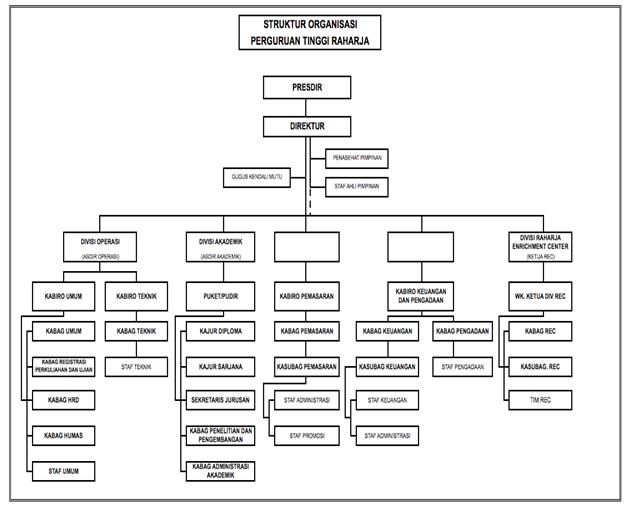 Si1022464295 widuri struktur organisasi perguruan tinggi raharja ccuart Choice Image