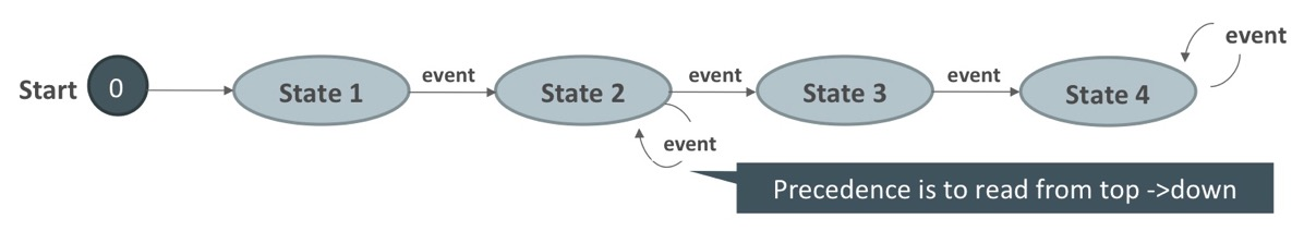 SQL Pattern Matching Deep Dive   Part 6, state machines