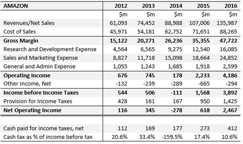 Amazon Income Statements 2012-2016