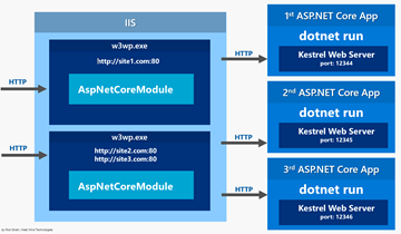 IIS Hosting for ASP.NET Core (by Rick Strahl)