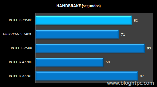 Handbrake INTEL Core i3 7350K