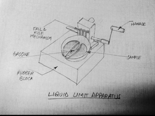 To Determine Liquid Limit Of Soil Using Casagrande's Apparatus