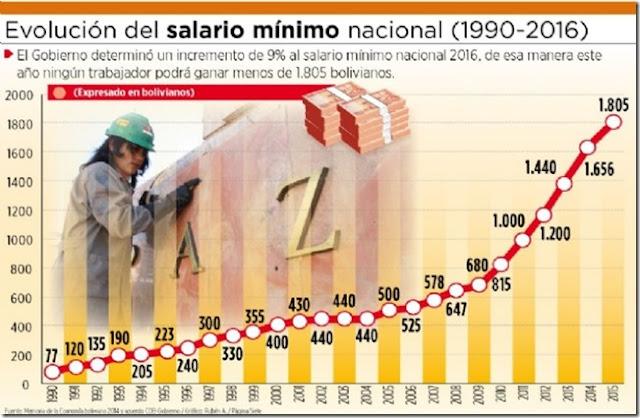 2016: Gobierno y COB fijan aumento al salario de 6% y al mínimo de 9%