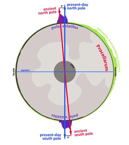 inclinação da Lua