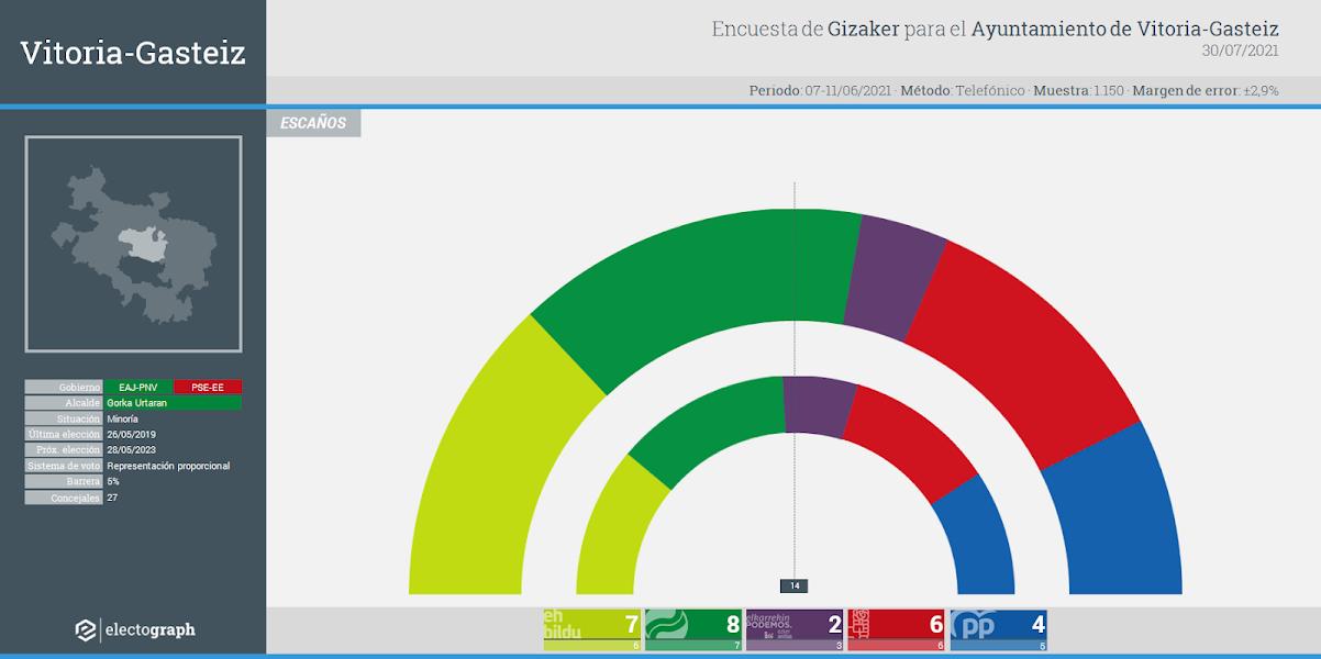 Gráfico de la encuesta para elecciones municipales en Vitoria-Gasteiz realizada por Gizaker para el Ayuntamiento de Vitoria-Gasteiz, 30 de julio de 2021