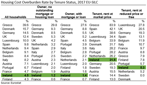 EU15 SILC Housing Cost Overburden Rate by Tenure Status 2017 Table