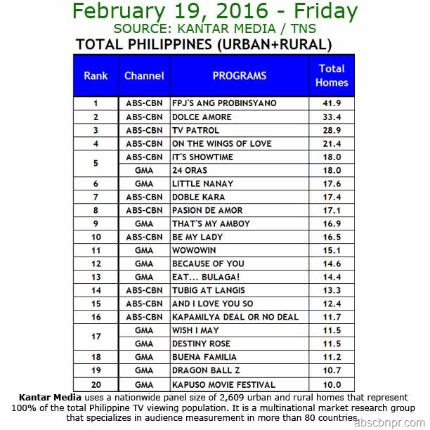 Kantar Media National TV Ratings - Feb. 19, 2016