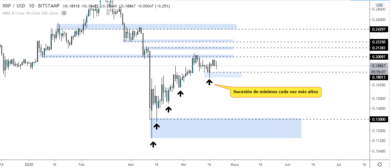 , Cryptocurrencies: Analysis of XRP, BSV and LTC, Forex-News, Forex-News