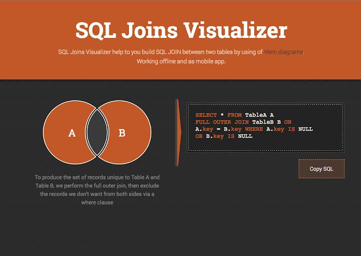 [Infographic] 7 Kiểu Join Trong SQL