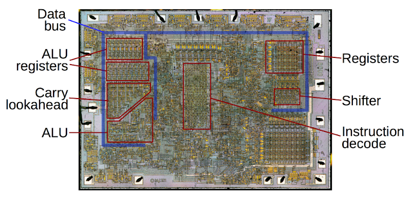 Die photo of the 8008 microprocessor, showing important functional blocks.