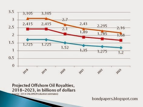 royalties 2014 estimate