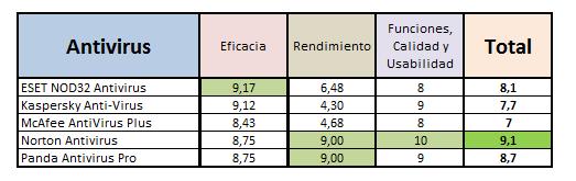 Comparación Antivirus de Pago 2011