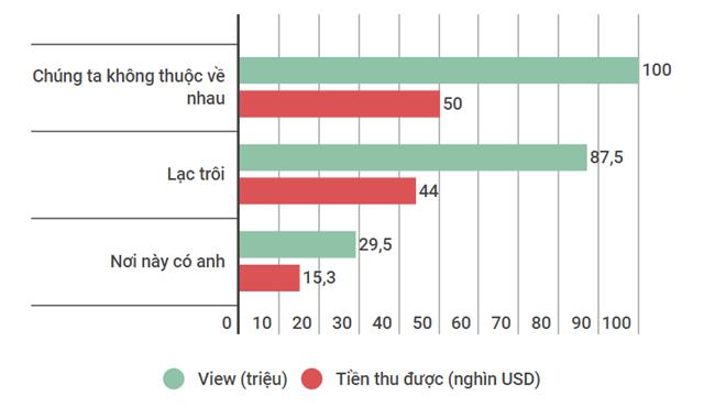Số tiền Sơn Tùng kiếm được với 3 MV, theo ước tính của SocialBlade.