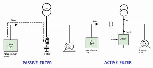 Active & Passive Harmonic Filter