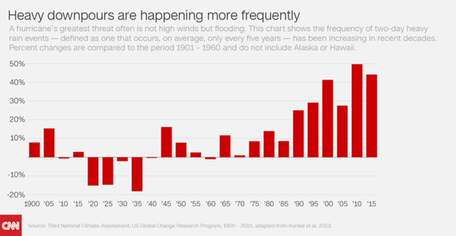 Frequency of two-day heavy rain events, 1900-2015, compared with the 1901-1960 average. Graphic: CNN / Kunkel, et al., 2013