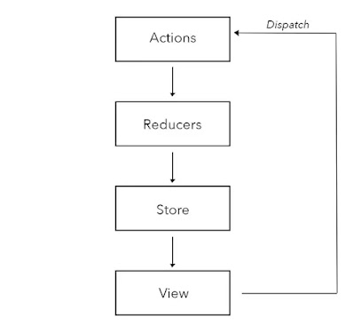 How to use state in react? Example Tutorial
