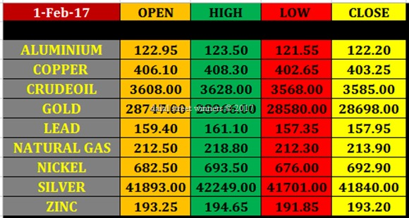 Today's commodity Market closing rates 1 feb 2017