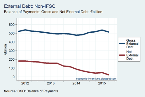 Net External Debt