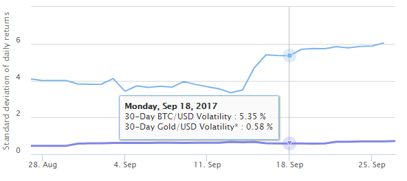 Bitcoin Vs. Gold volatility
