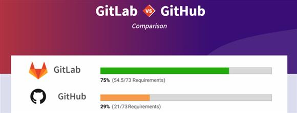 GitLab - GitLab vs GitHub