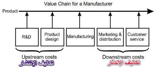 تكاليف الإنتشار والإندثار (تكاليف المنبع والمصب) - تكلفة دورة حياة المنتج