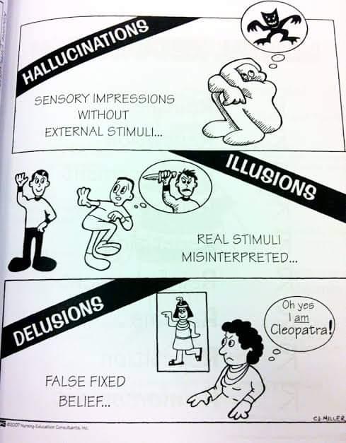 Illusion, Hallucination and Delusion