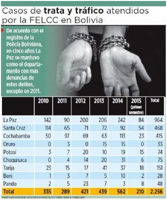 Trata y tráfico en Bolivia