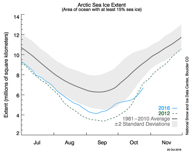 Arctic sea ice extent, 25 October 2016. Graphic: NSIDC