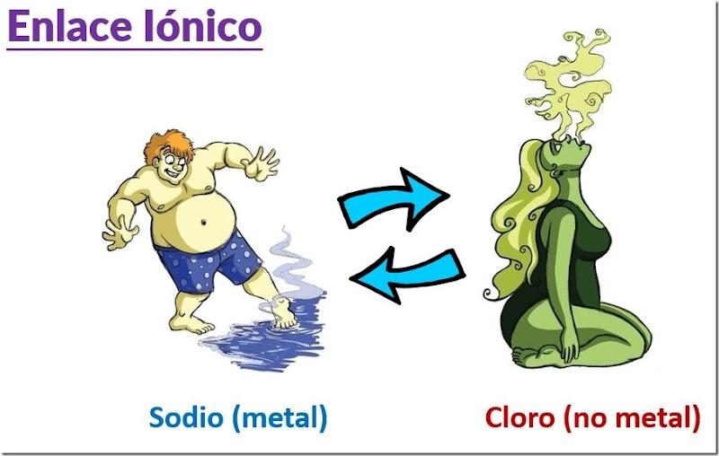 formacion del enlace ionico